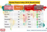 Bangladesh slips in peace index