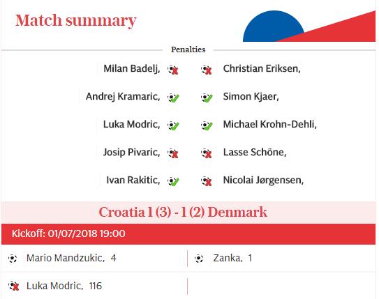 Croatia through to quarterfinals after penalty shootout